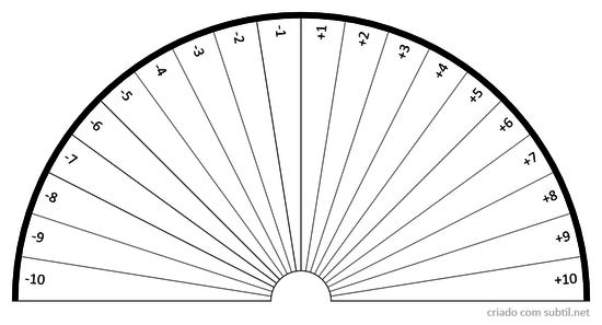 Prancha das polaridades individuais do radiestesista