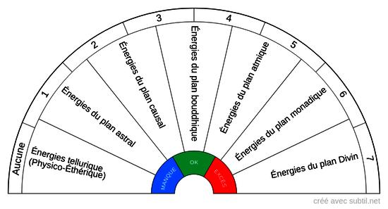 Ancrage énergétique - État des différents types d'énergie