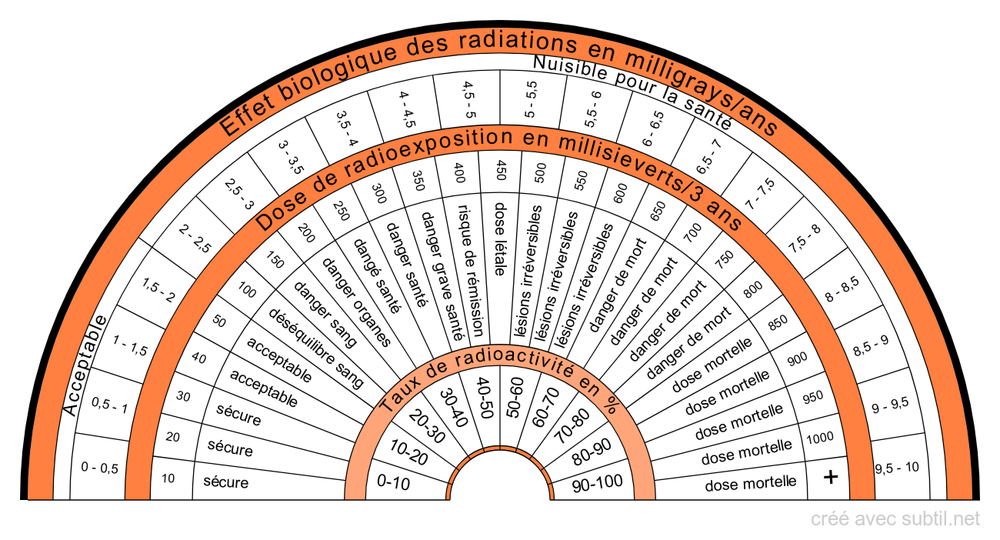 Mesure des radiations