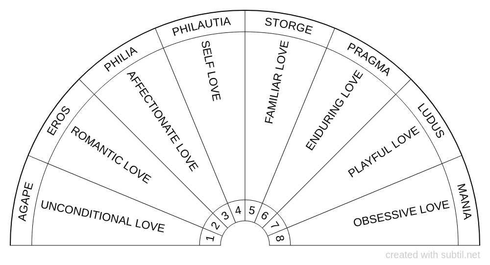 Types of love (Greek)