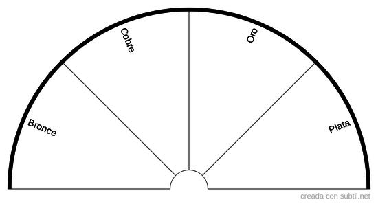 Pendulo Tipos de Metal