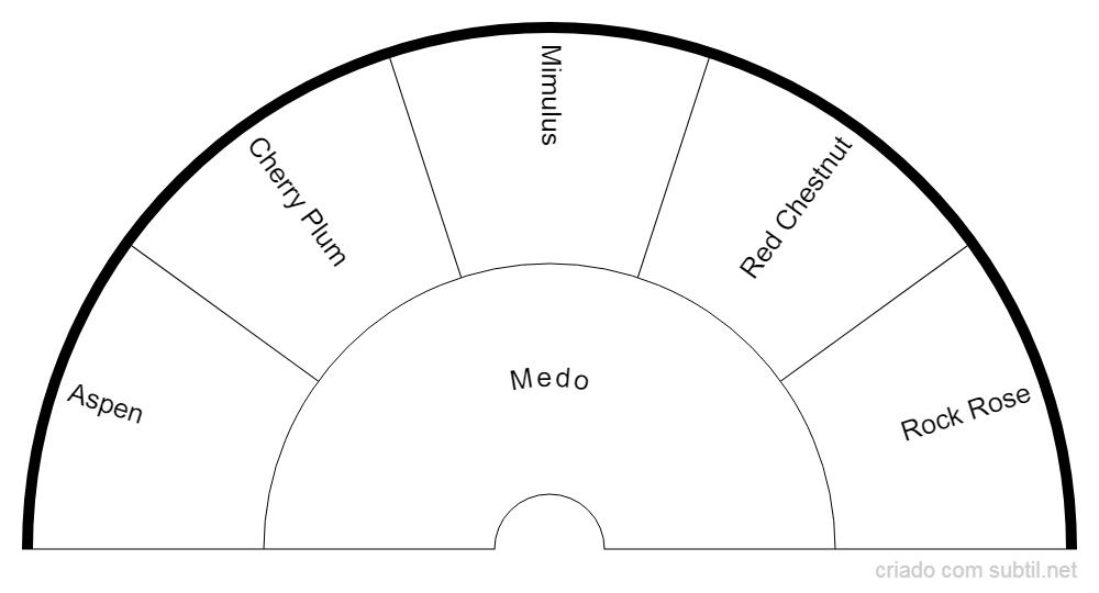 Grupo Bach - Medo
