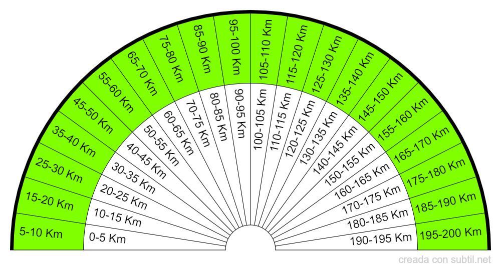 Distancia en Kilometros