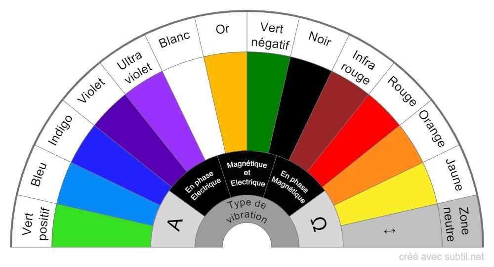 Vibration-couleur