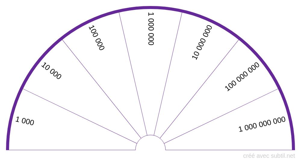 Planche des taux vibratoire logarythmique