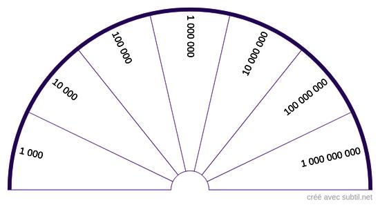 Taux vibratoire logarithmique