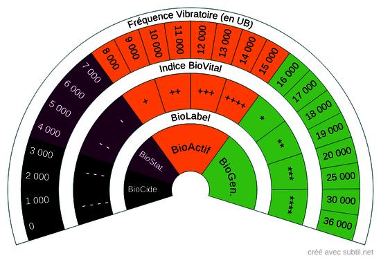 Indice Biovital / Fréquence Vibratoire