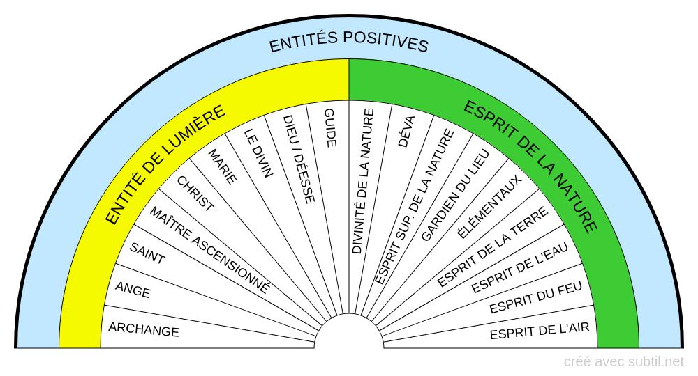 Entités positives
