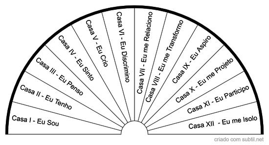 Casa Astrológicas