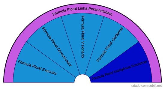 Fórmula Floral Personalithem