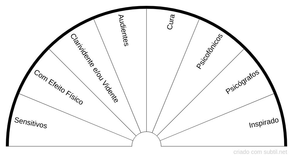 Tipos de Mediunidade