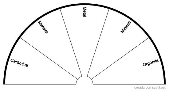 Materiales Pendulo