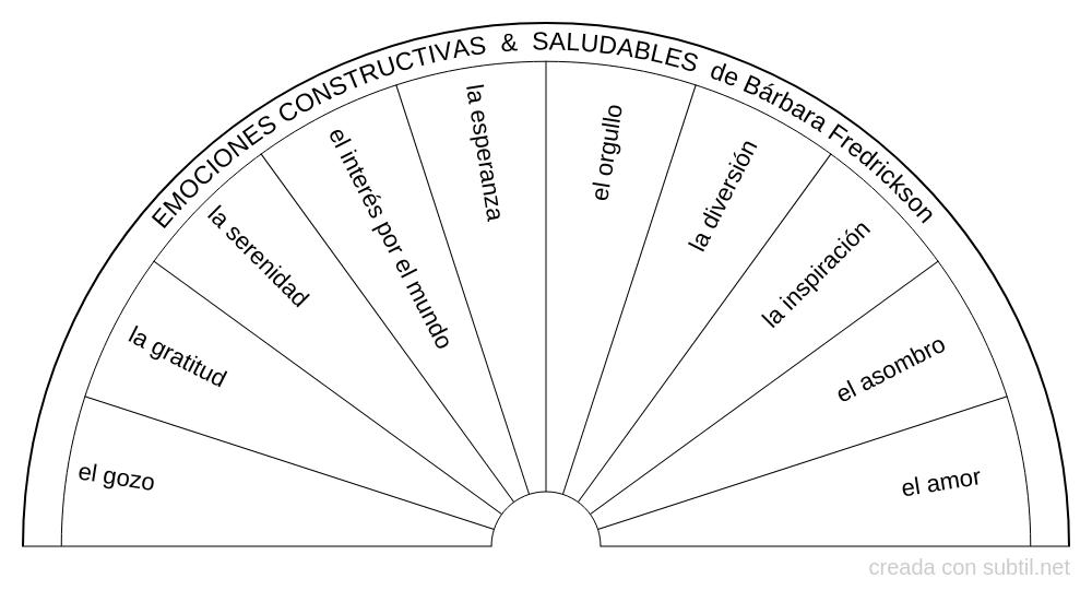 Emociones constructivas positivas & saludables