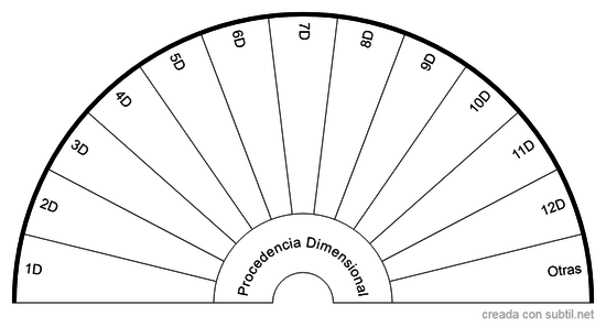 Procedencia Dimensional