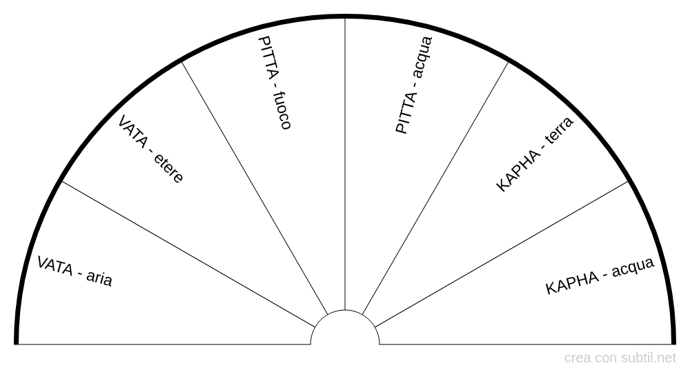 Tipi di squilibrio nei Dosha (Ayurveda)