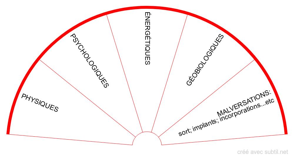 Origines des troubles et maladies