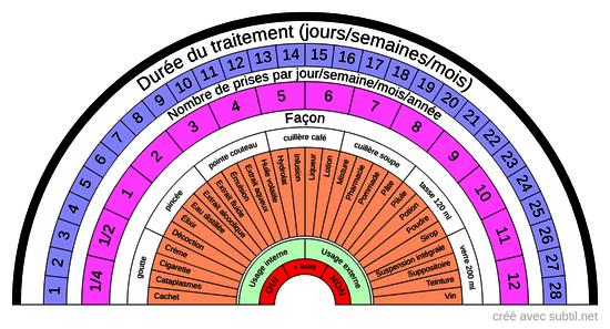 Posologie phytothérapie