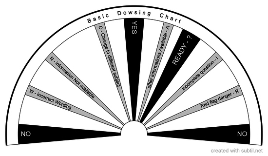 Basic Dowsing Chart