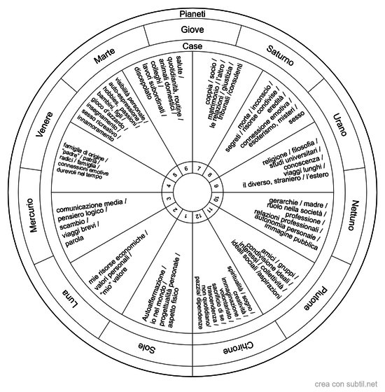 Case Astrologiche e loro significato