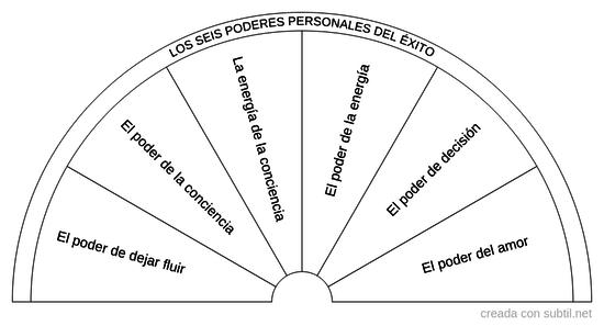 Los seis poderes personales del éxito