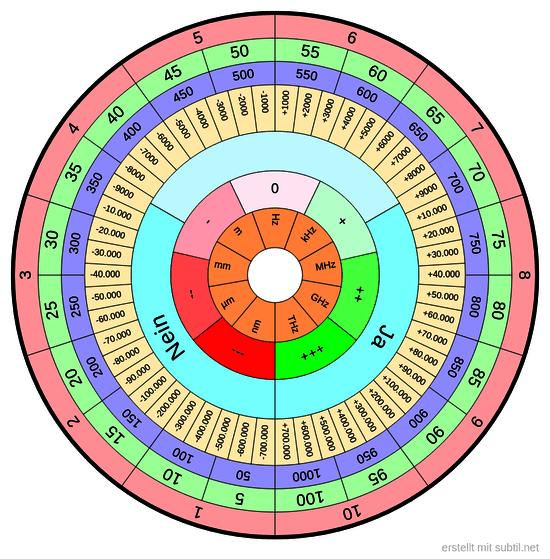 Universal Bovis / Frequenztabelle