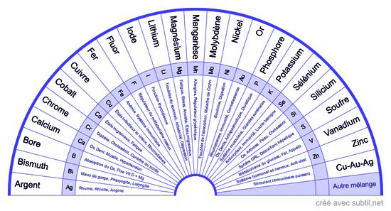 Tableau des oligo-éléments
