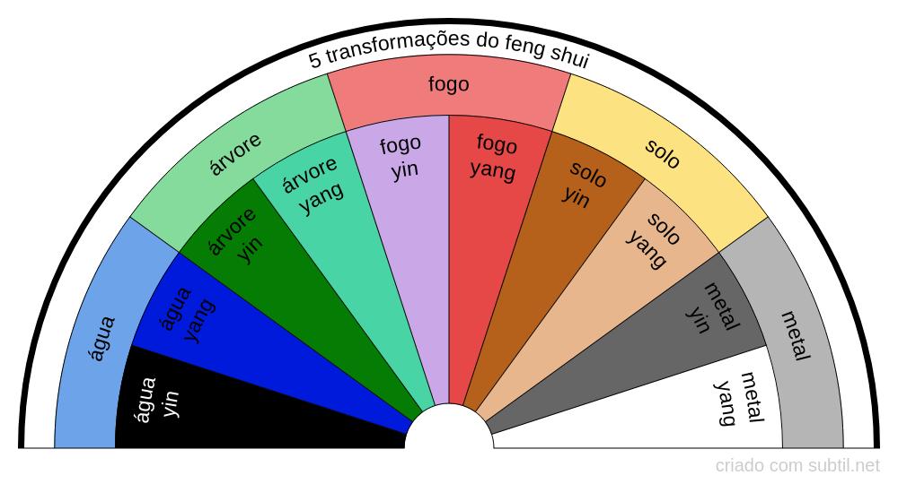 5 Transformações do feng shui
