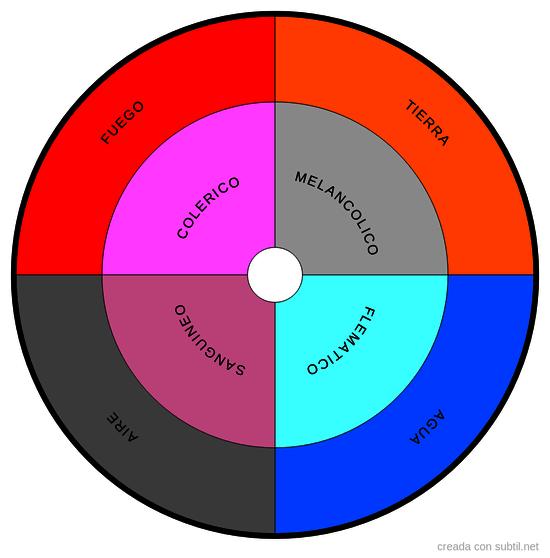 Elementos y caracteres