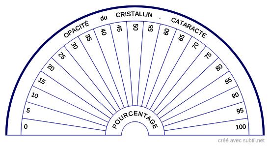 Opacité du cristallin - cataracte