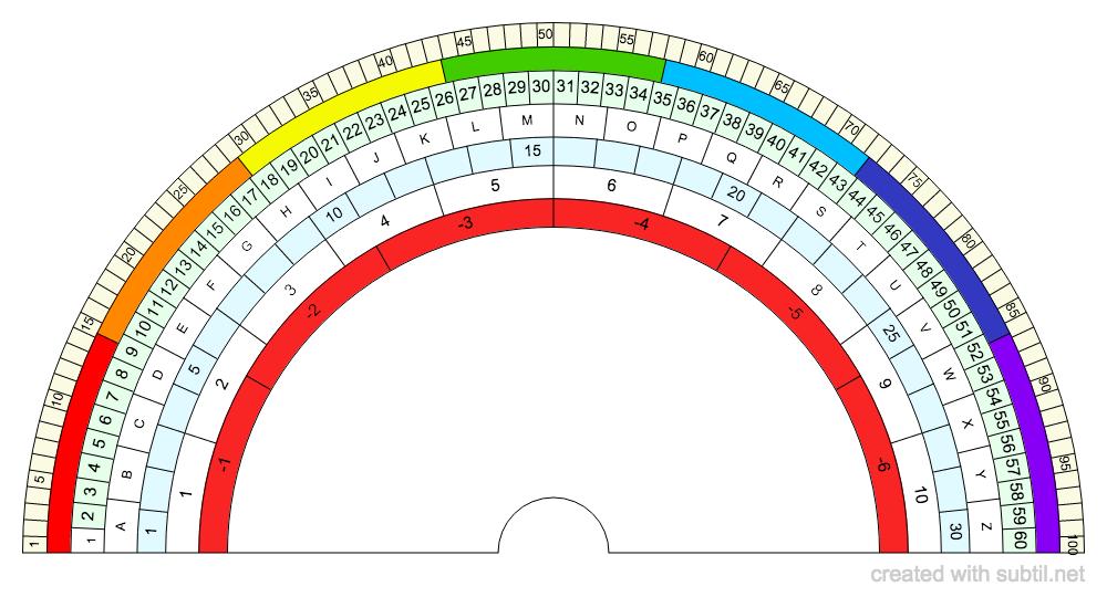 Relógio Mesa Radionica Quantica