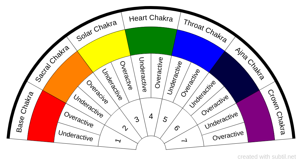 Chart of Chakras