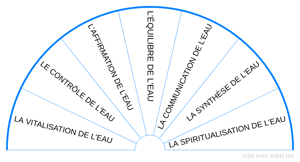 L'icosaèdre de l'eau
