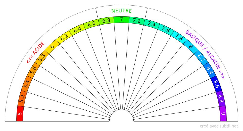 Équilibre Acido-Basique 5...9