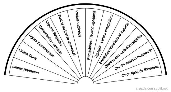 Identificación de fallas en los espacios