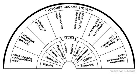 Interacción factores geoambientales y sistemas