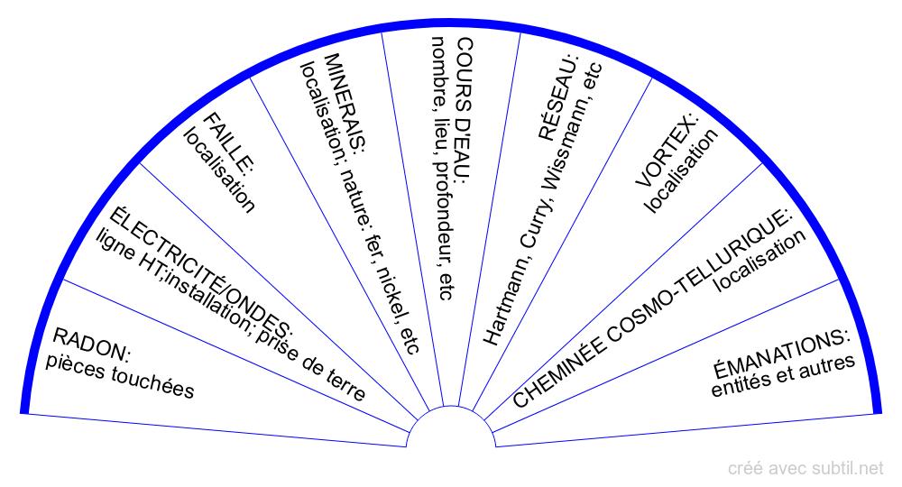 Causes géobiologiques des troubles et maladies