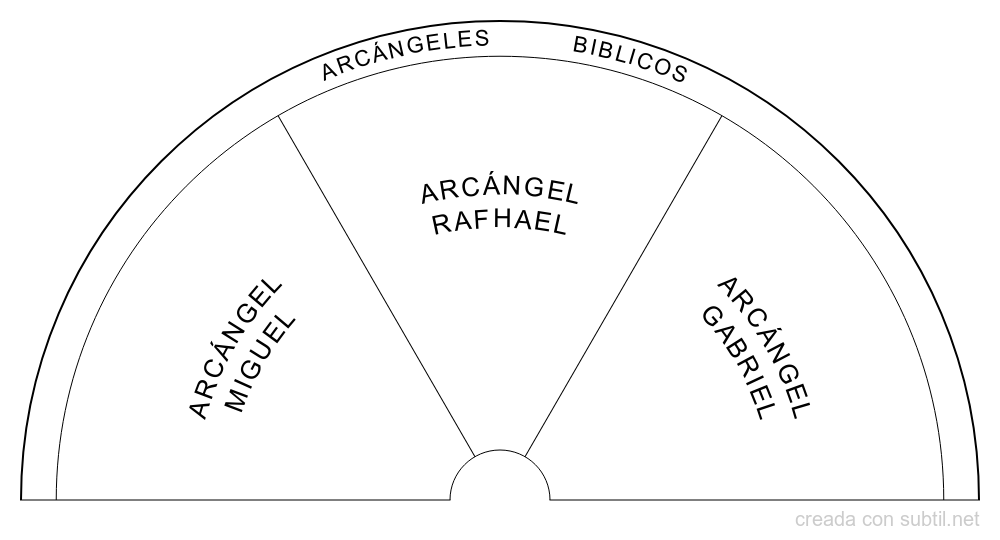 Arcángeles Biblicos