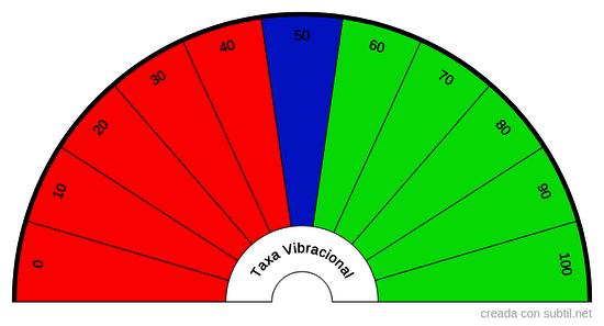 Taxa vibracional