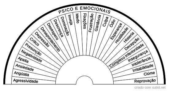 Psico e Emocional 1