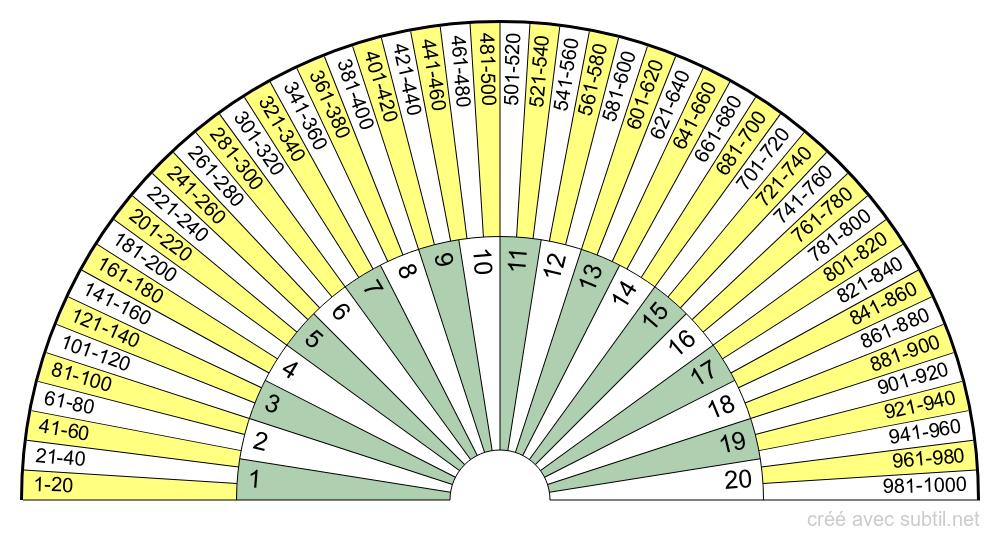 Calendrier de l'An 1 jusqu'à l'an 1000