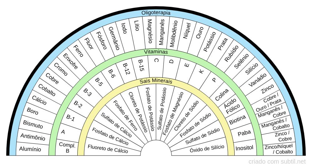 Oligoterapia + Vitaminas + Sais Minerais