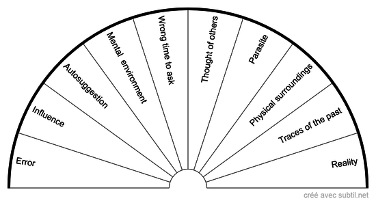 Error Chart
