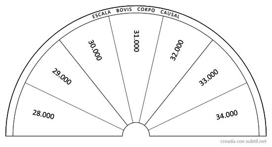 Escala Bovis corpo causal