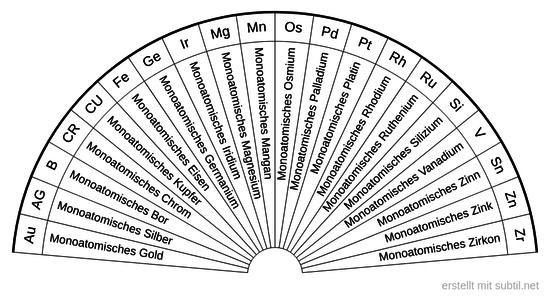 20 Monoatomische Elemente wählen