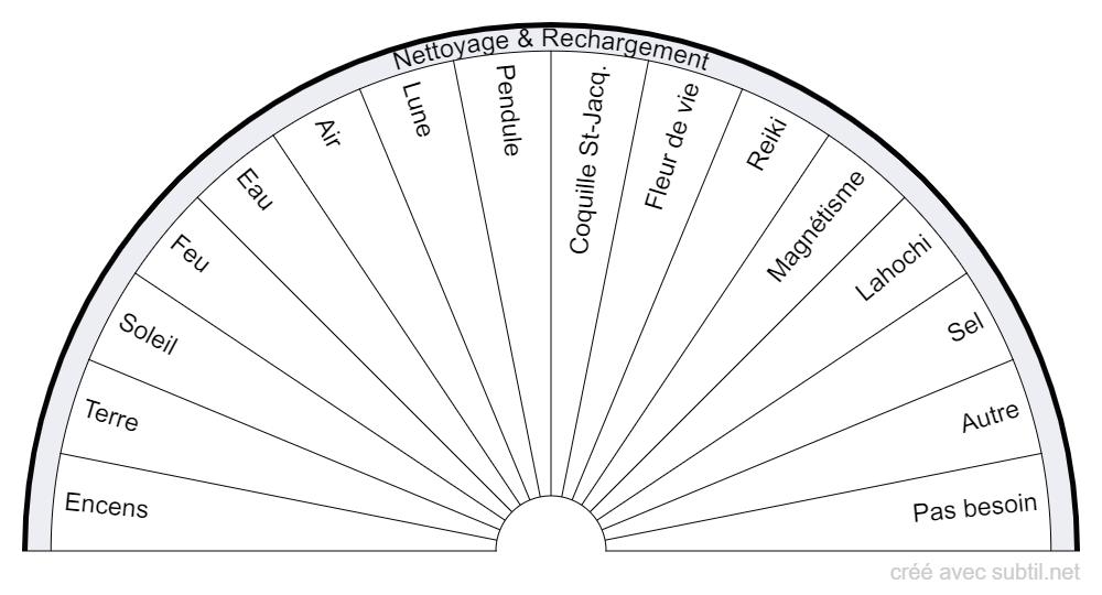 Nettoyage & Rechargement Pendule