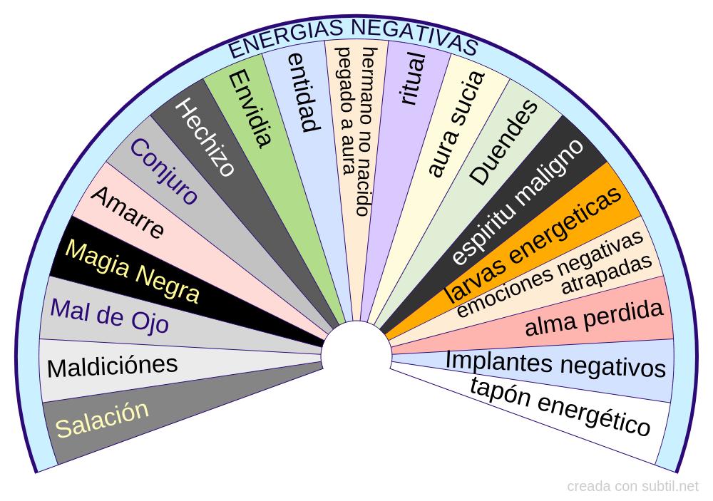Energias negativas