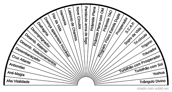 Gráficos radiestésicos