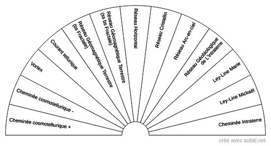 Phénomènes Géobiologiques YL