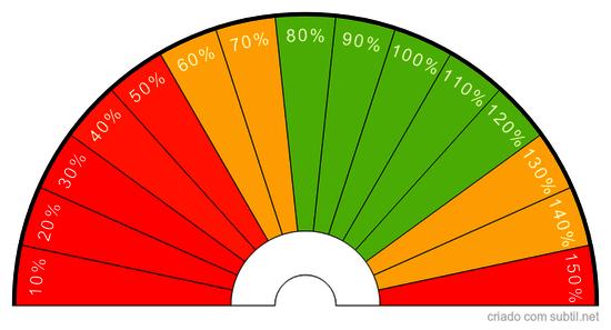 Percentagem de Vitalidade