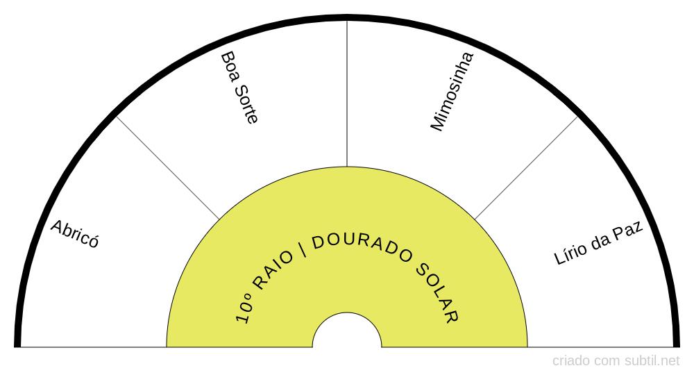 10º RAIO DOURADO SOLAR